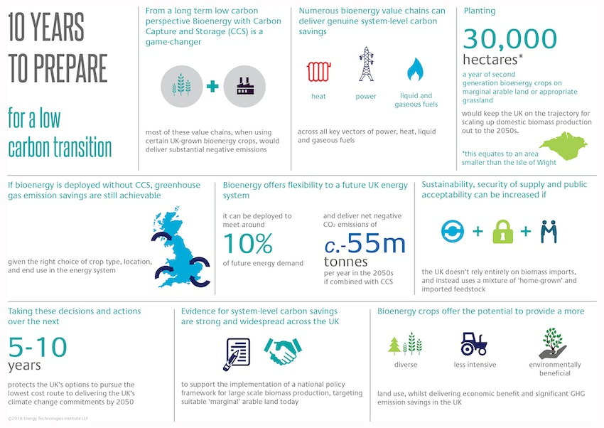 Delivering Greenhouse Gas Emission Savings Infographic For Web White Background