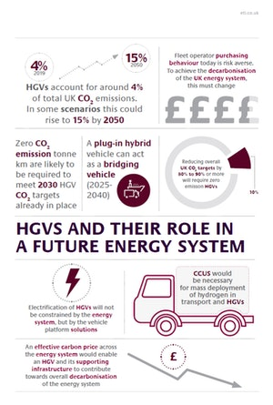 Future Energy System Role Inforgraphic