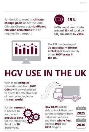 Hgv Use Infographic