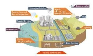 Natural Hazards Infographic