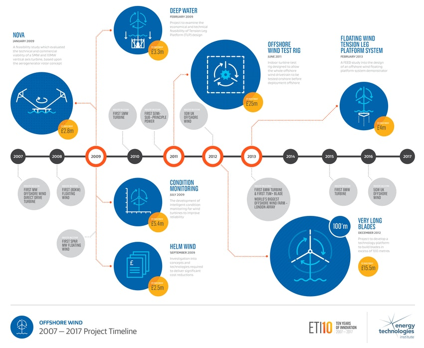 Offshore Wind Infographic Web