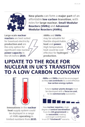 Update To The Role For Nuclear In Uks Transition To A Low Carbon Economy Infographic