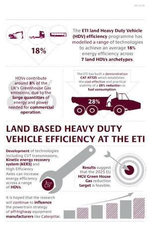 Land Based Infographic