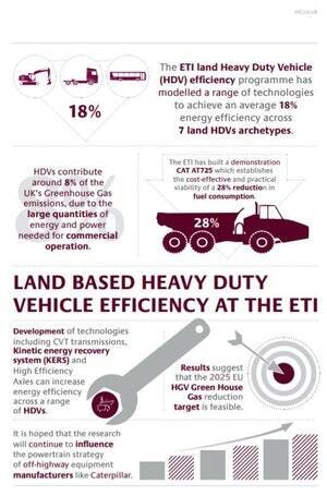 Land Based Infographic