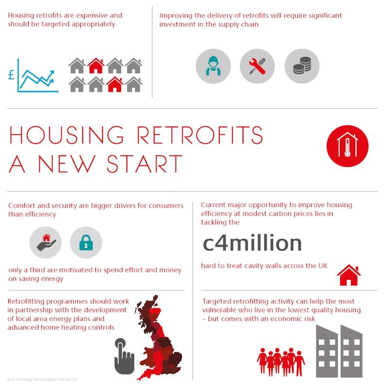 Buidling Retrofit Infographic