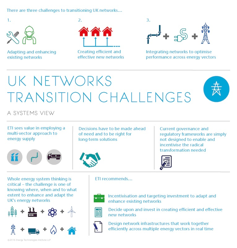 Network Transition Challenges