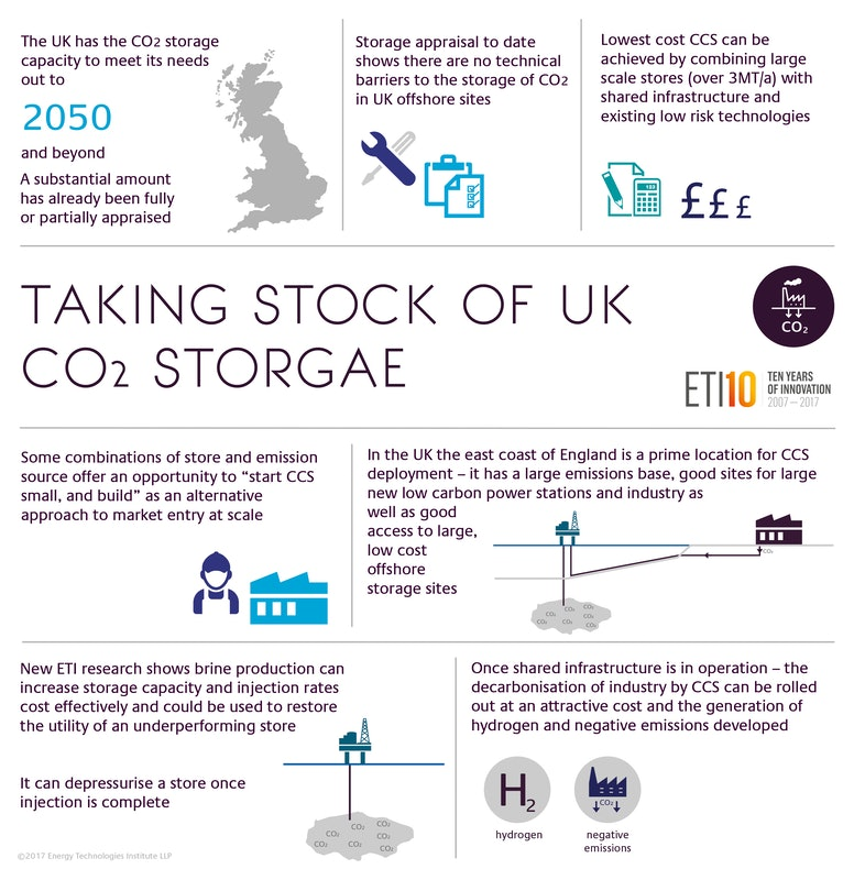 Taking Stock Of Uk Co2 Storage 2